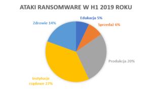 ataki ransomware 2019