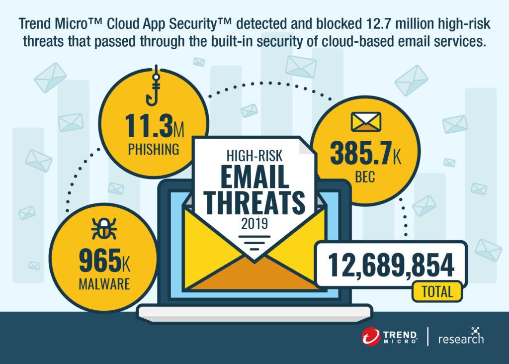 Cloud App Security Roundup