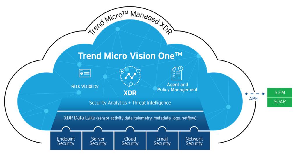 Nowa platforma Trend Micro Vision OneTM